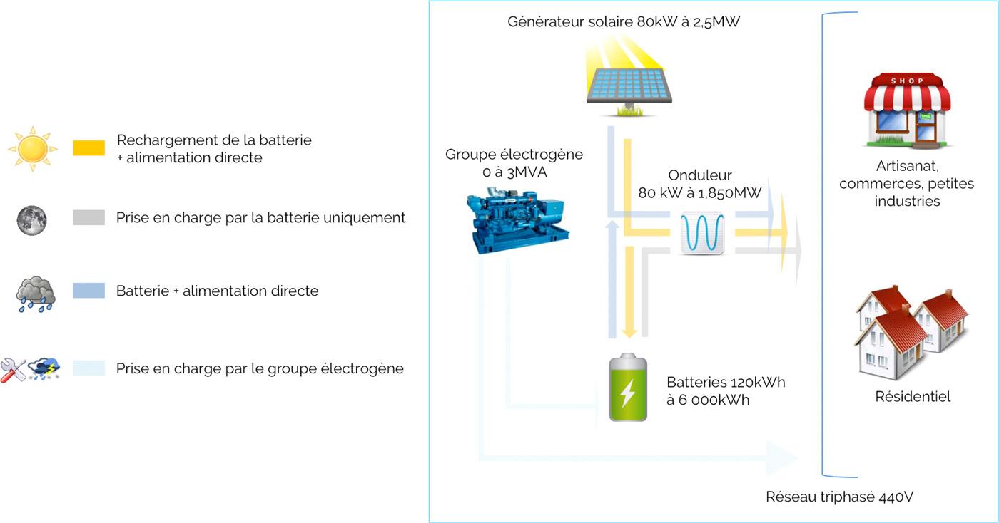 Centrale solaire hybride avec stockage pour site isolé