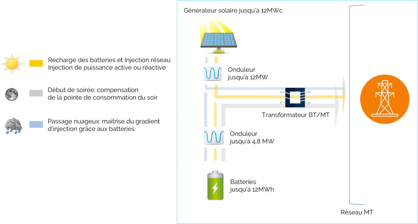 Centrale solaire avec stockage pour le soutien au réseau