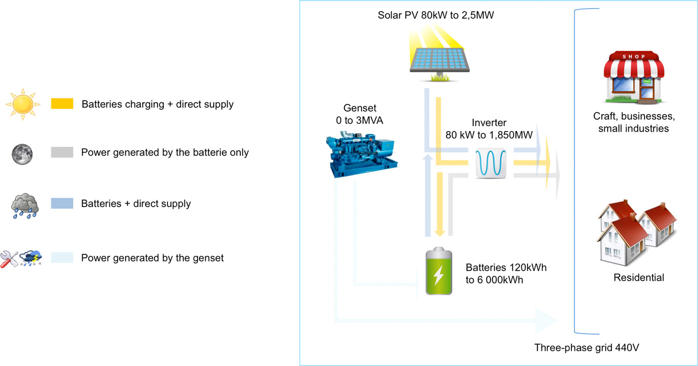 Hybrid solar power plant with storage capacity for remote sites